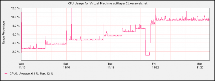 cloud-benchmark-2013-softlayer-cpu-usage